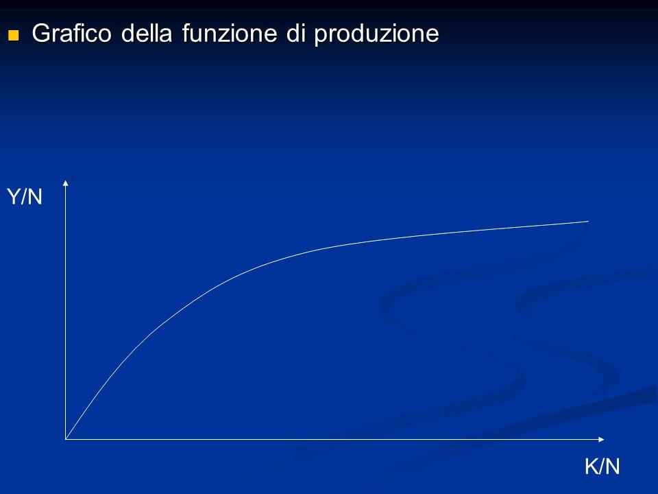 Grafico della funzione di produzione