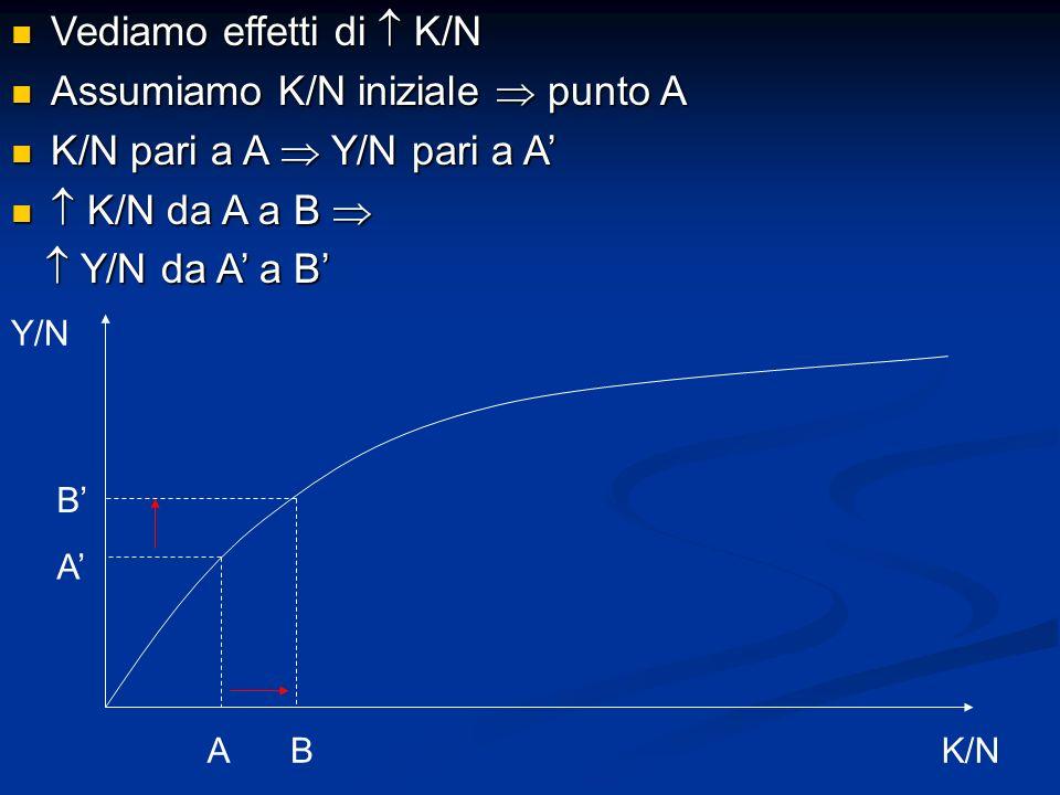 Vediamo effetti di  K/N Assumiamo K/N iniziale  punto A