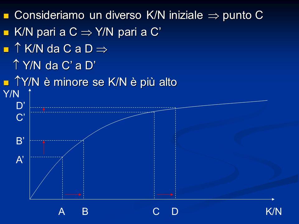 Consideriamo un diverso K/N iniziale  punto C