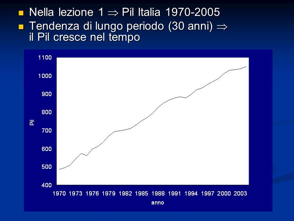 Nella lezione 1  Pil Italia 1970-2005