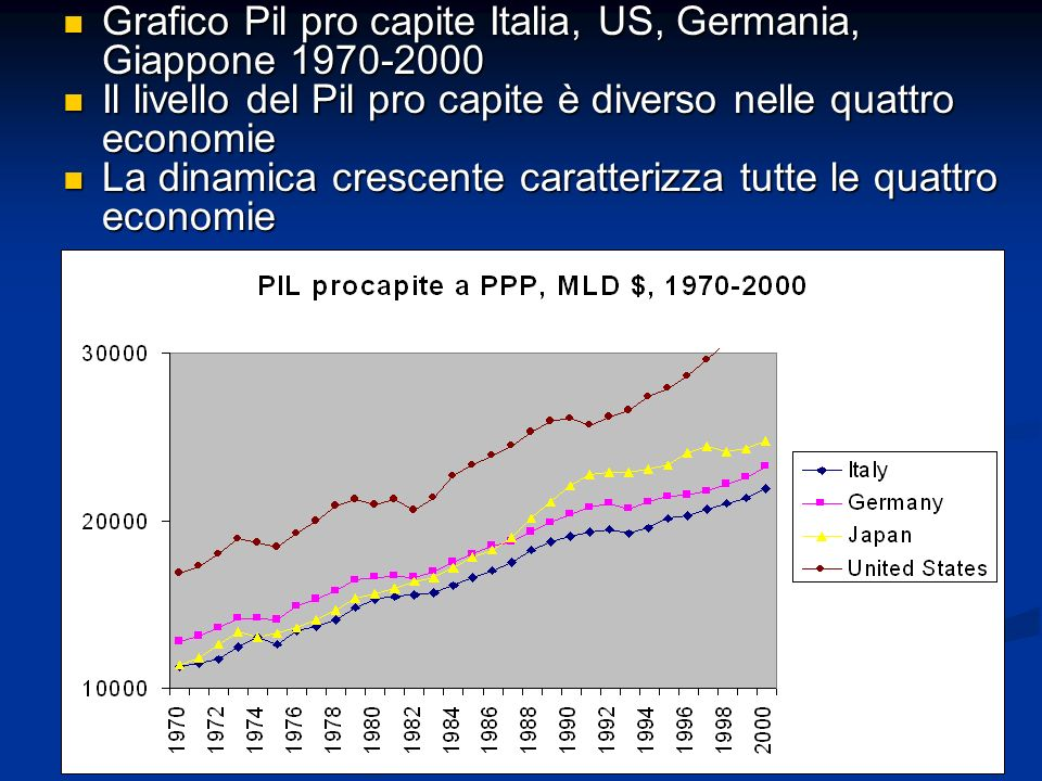 Grafico Pil pro capite Italia, US, Germania, Giappone 1970-2000