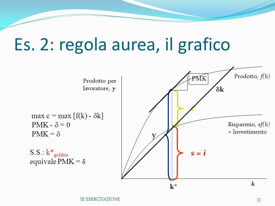 Es. 2: regola aurea, il grafico