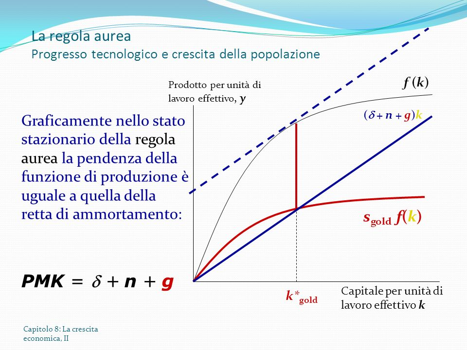 La regola aurea Progresso tecnologico e crescita della popolazione