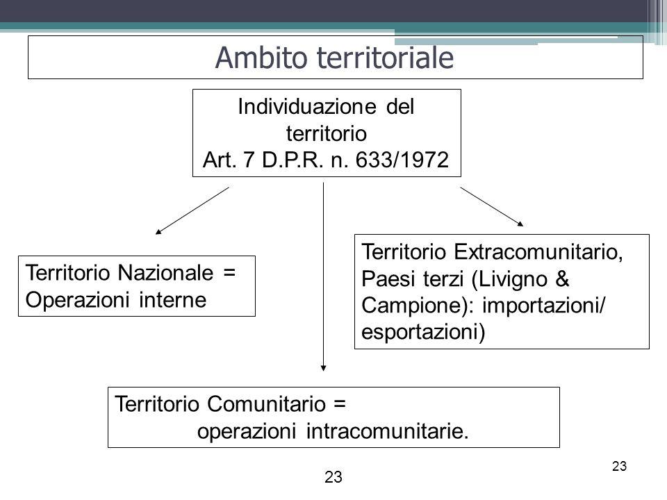 Ambito territoriale Individuazione del territorio