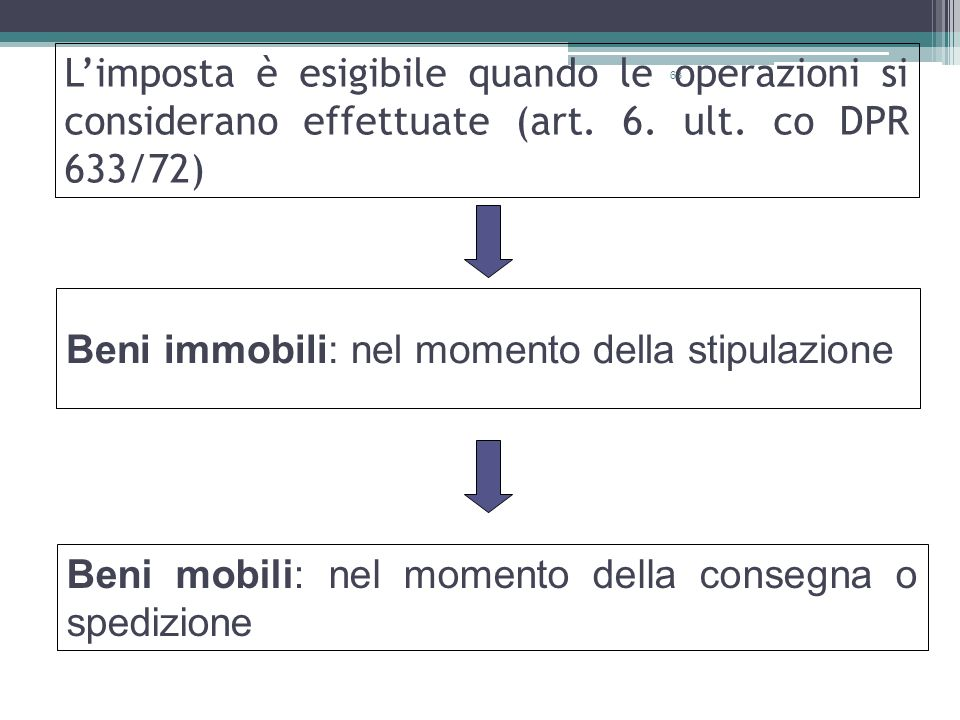L'imposta è esigibile quando le operazioni si considerano effettuate (art. 6. ult. co DPR 633/72)