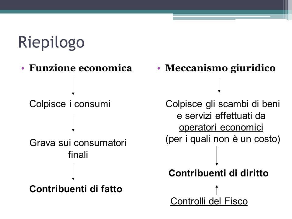 Riepilogo Funzione economica Meccanismo giuridico Colpisce i consumi