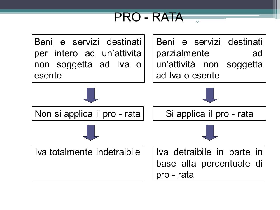 PRO - RATA Beni e servizi destinati per intero ad un'attività non soggetta ad Iva o esente.