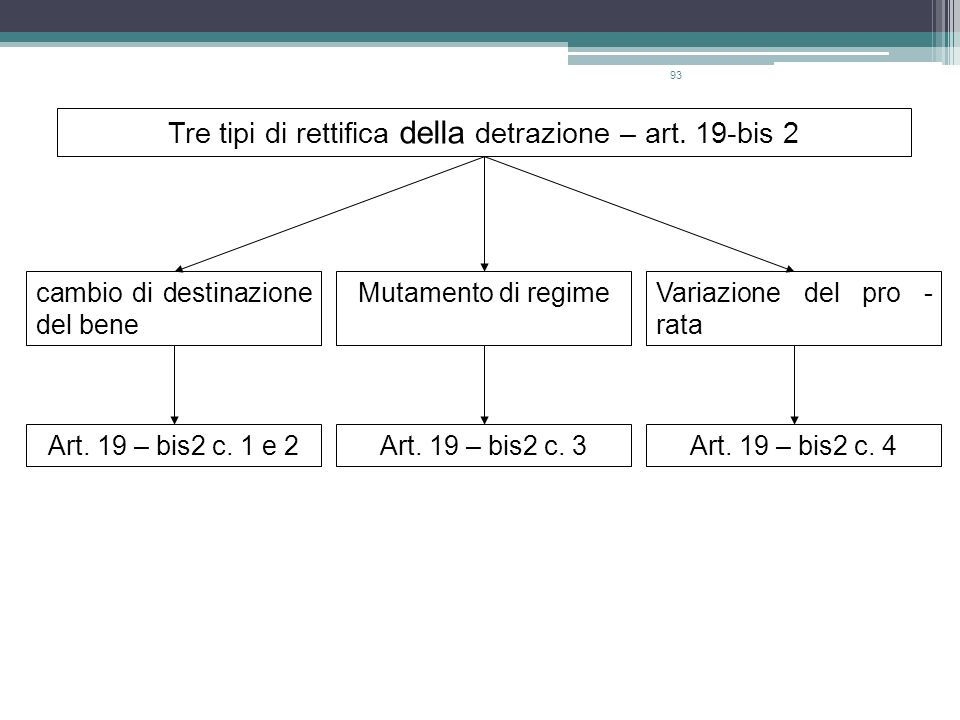 Tre tipi di rettifica della detrazione – art. 19-bis 2