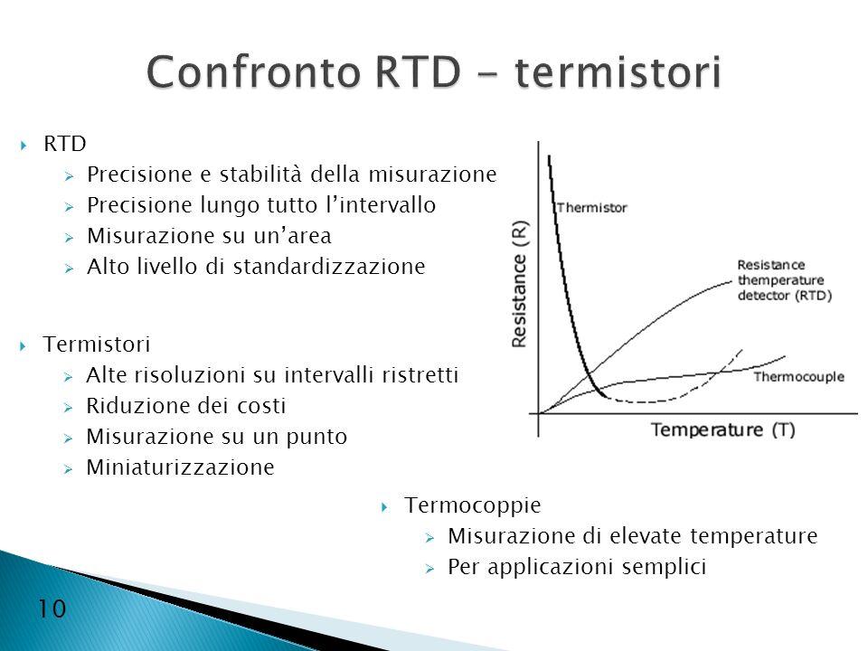 Confronto RTD - termistori