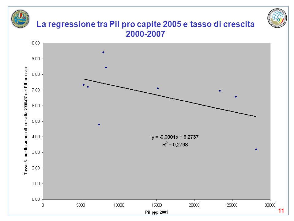 La regressione tra Pil pro capite 2005 e tasso di crescita 2000-2007