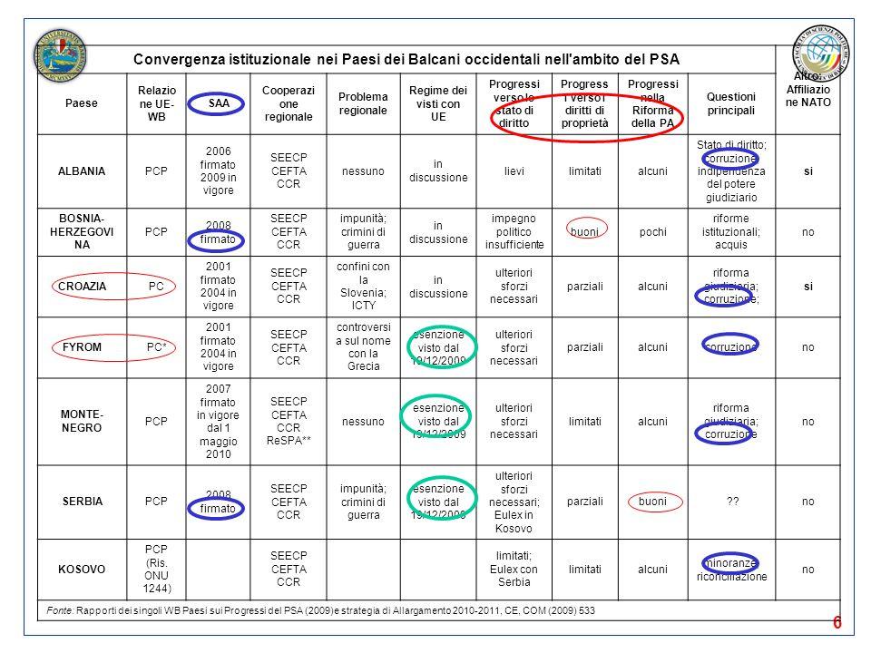 Convergenza istituzionale nei Paesi dei Balcani occidentali nell ambito del PSA