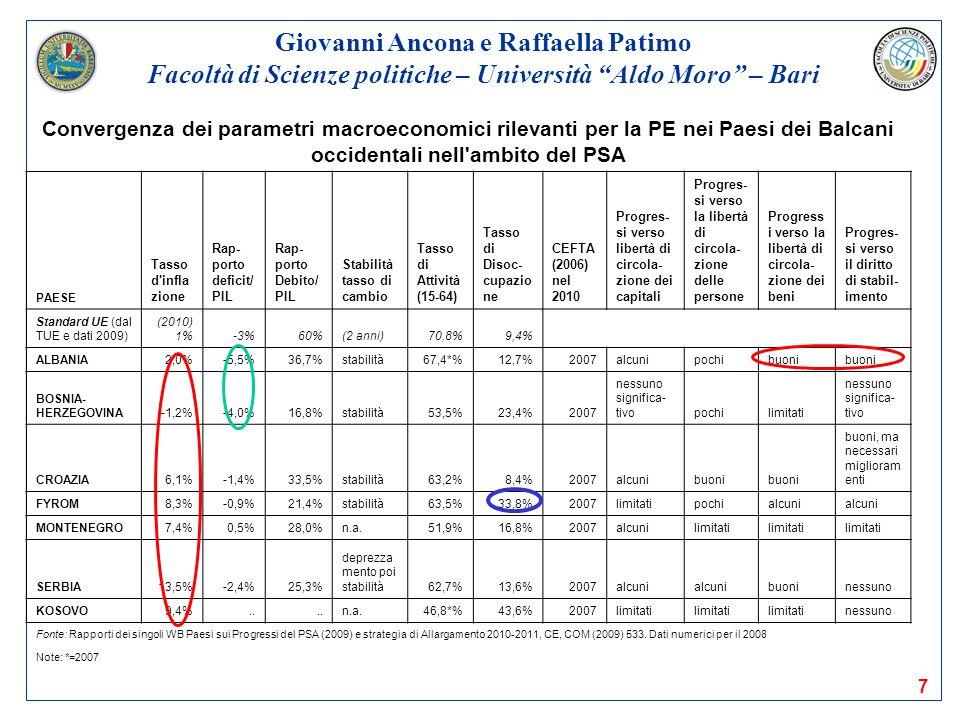 Giovanni Ancona e Raffaella Patimo