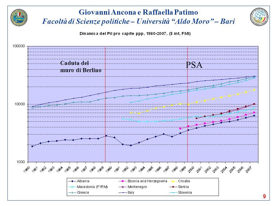 PSA Giovanni Ancona e Raffaella Patimo