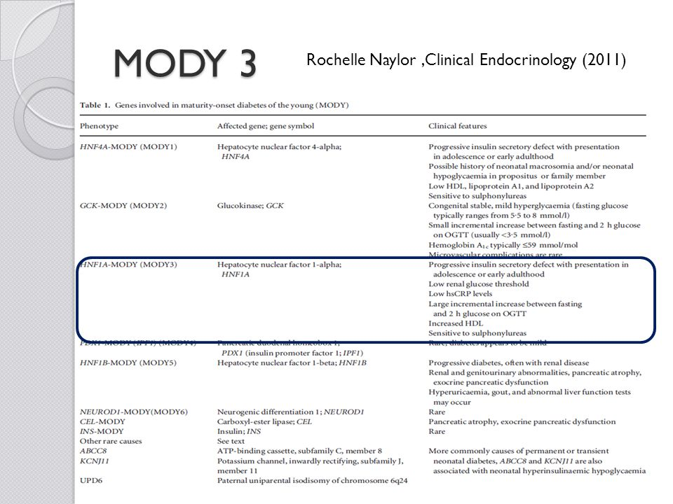 MODY 3 Rochelle Naylor ,Clinical Endocrinology (2011)