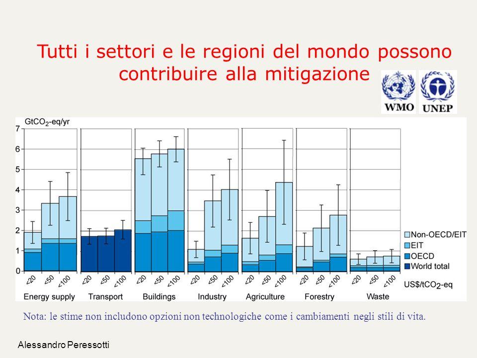 Tutti i settori e le regioni del mondo possono contribuire alla mitigazione