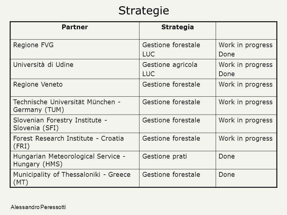 Strategie Partner Strategia Regione FVG Gestione forestale LUC