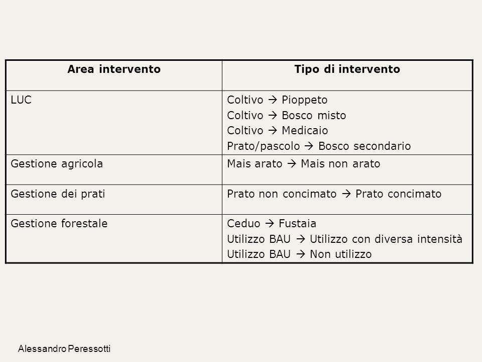 Area intervento Tipo di intervento