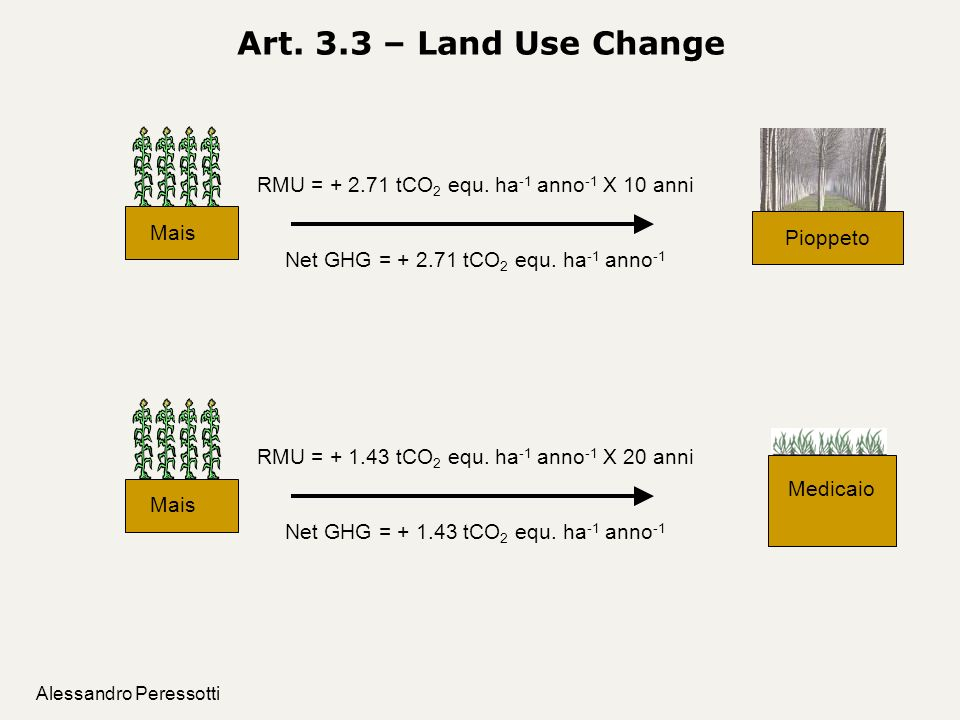 Art. 3.3 – Land Use Change Mais. RMU = + 2.71 tCO2 equ. ha-1 anno-1 X 10 anni. Pioppeto. Net GHG = + 2.71 tCO2 equ. ha-1 anno-1.
