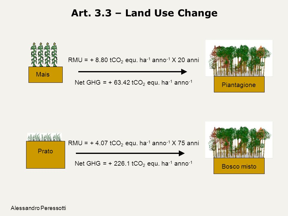 Art. 3.3 – Land Use Change Piantagione. Mais. RMU = + 8.80 tCO2 equ. ha-1 anno-1 X 20 anni. Net GHG = + 63.42 tCO2 equ. ha-1 anno-1.