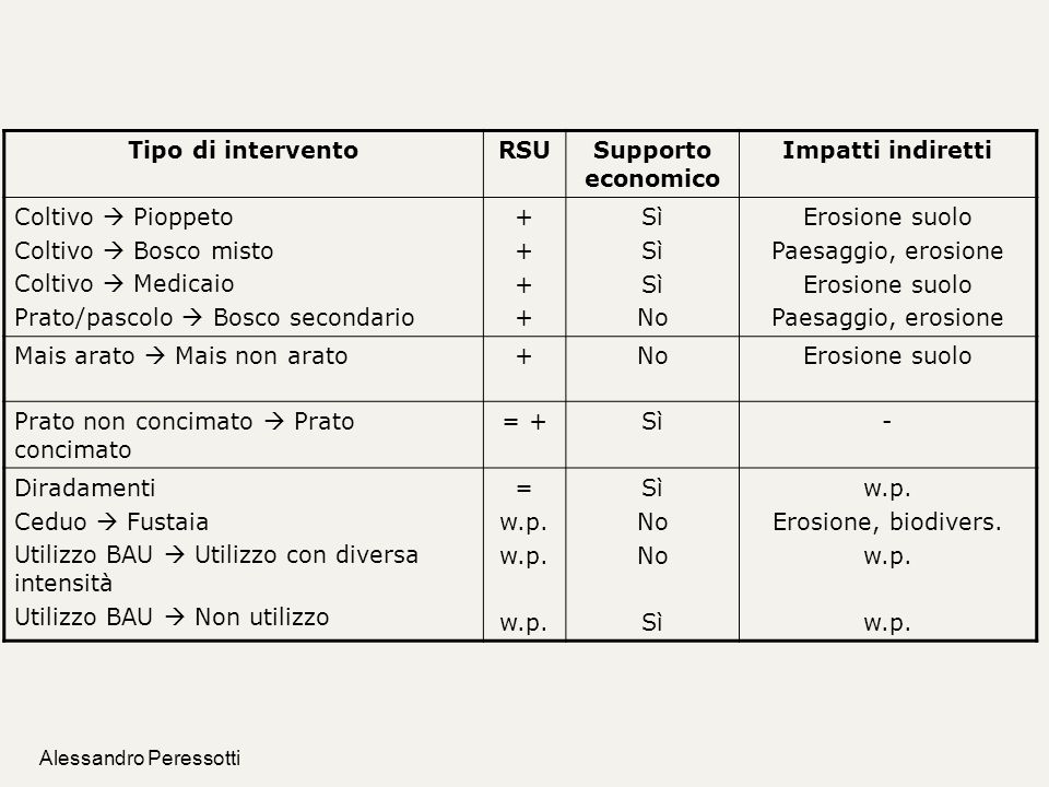 Tipo di intervento RSU Supporto economico Impatti indiretti