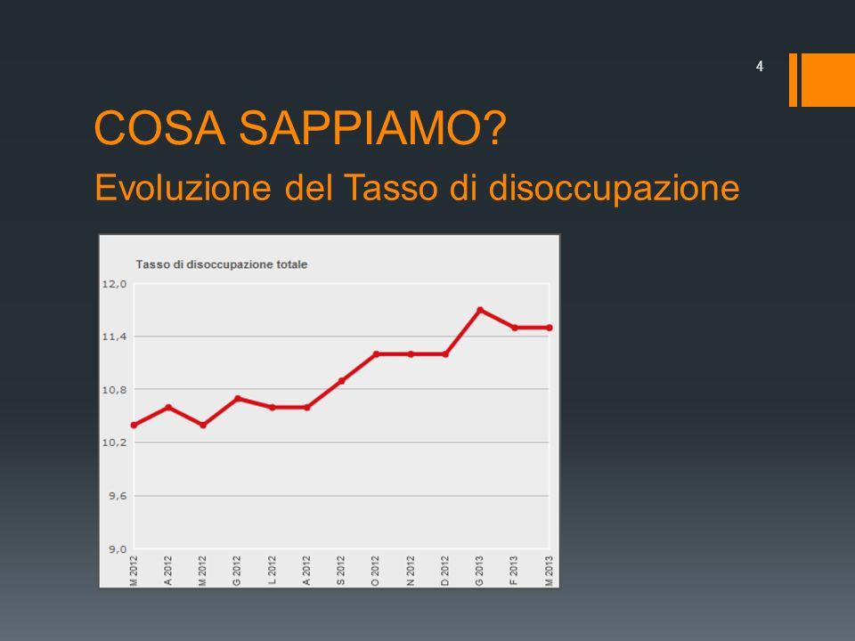 COSA SAPPIAMO Evoluzione del Tasso di disoccupazione