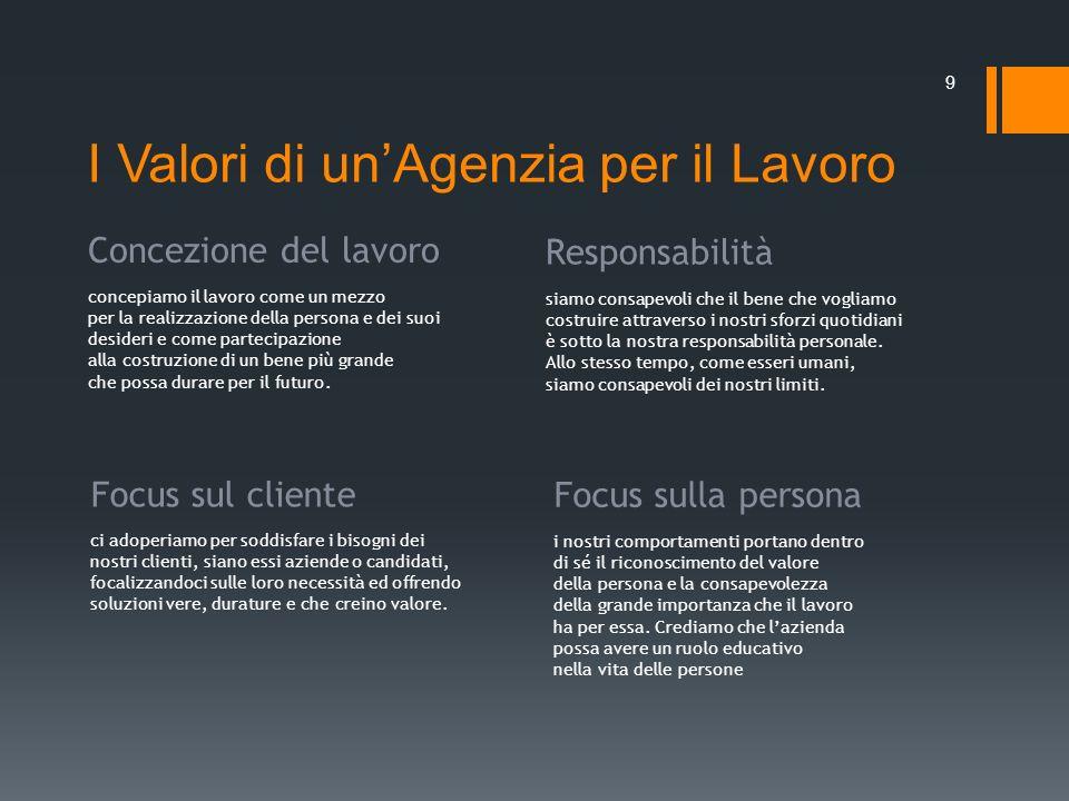 I Valori di un'Agenzia per il Lavoro