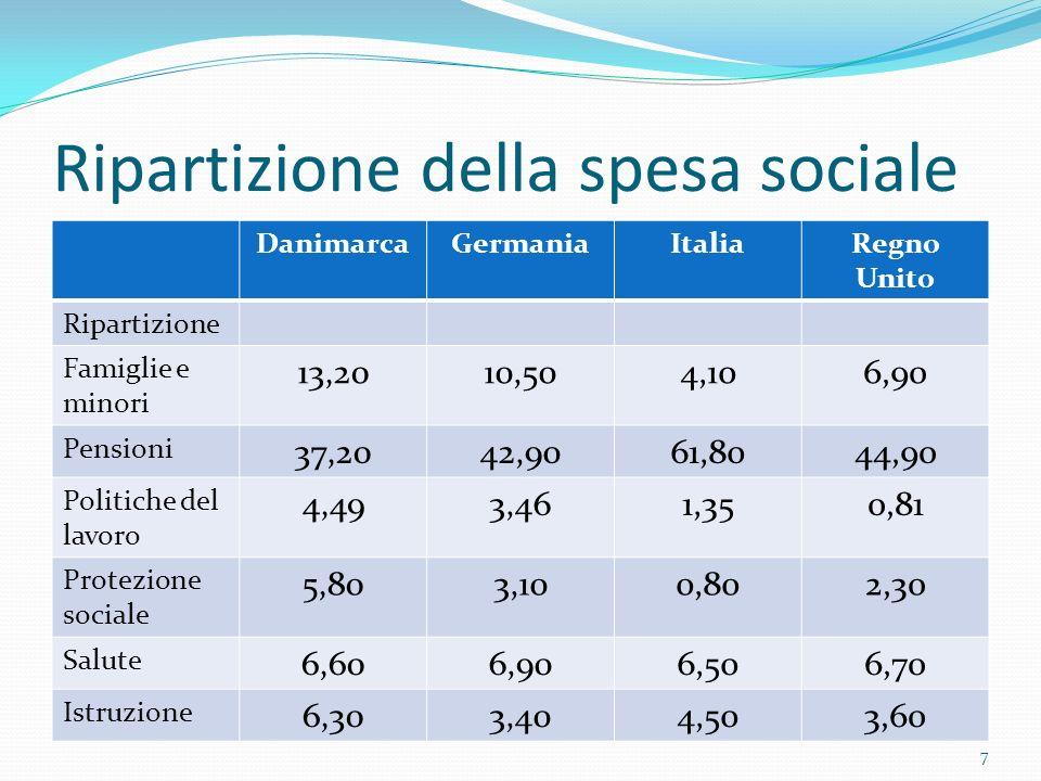 Ripartizione della spesa sociale