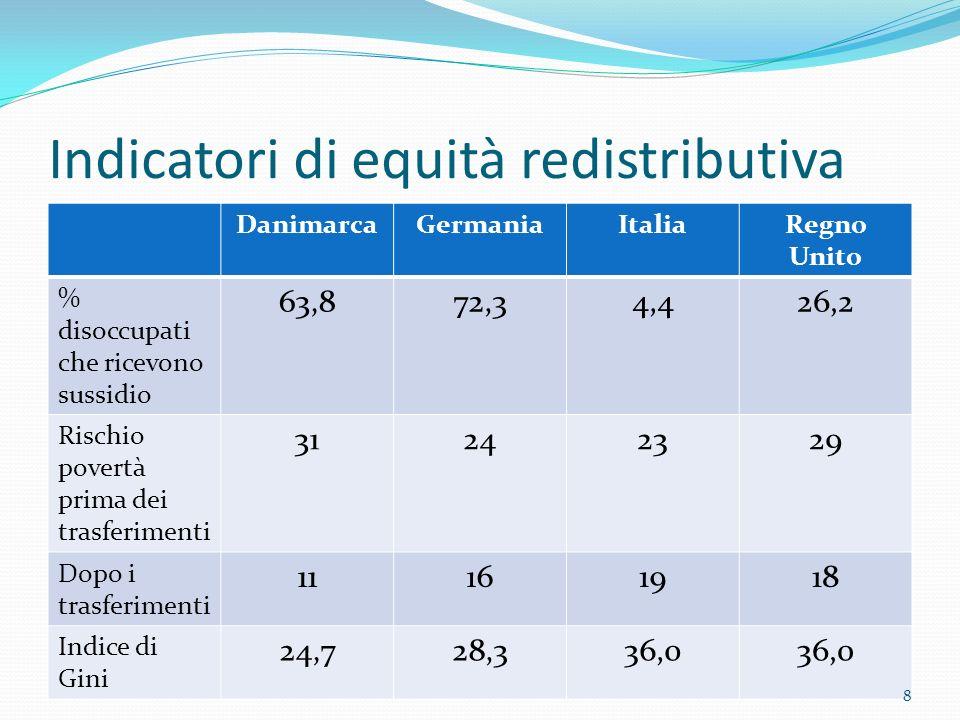 Indicatori di equità redistributiva