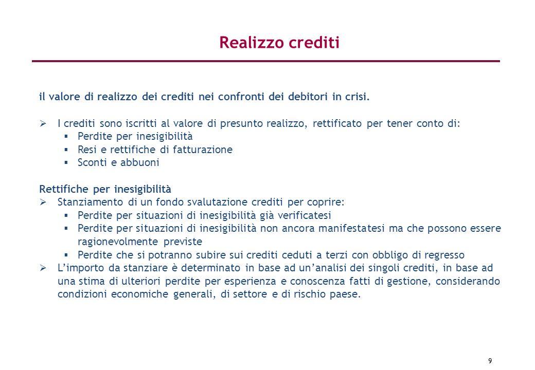 Realizzo crediti il valore di realizzo dei crediti nei confronti dei debitori in crisi.