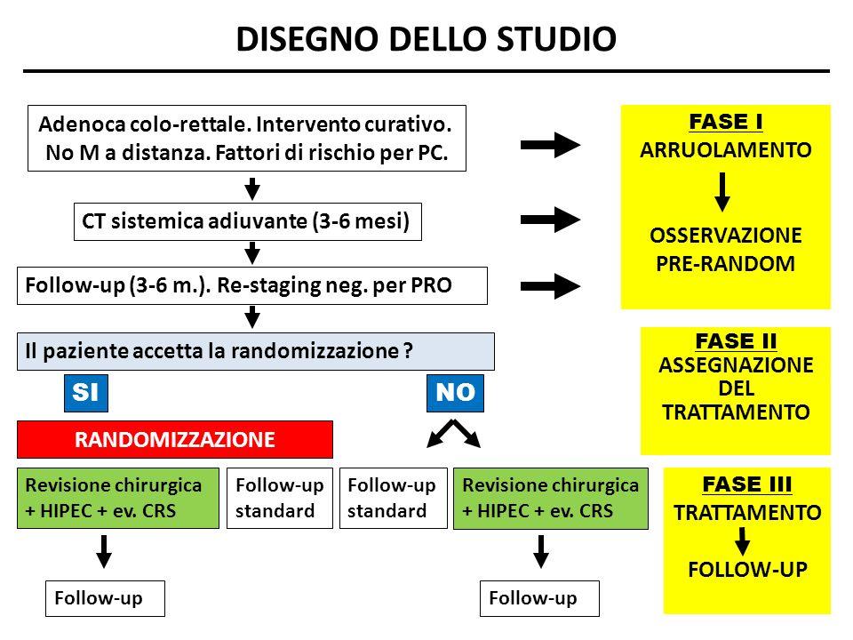 DISEGNO DELLO STUDIO Adenoca colo-rettale. Intervento curativo.