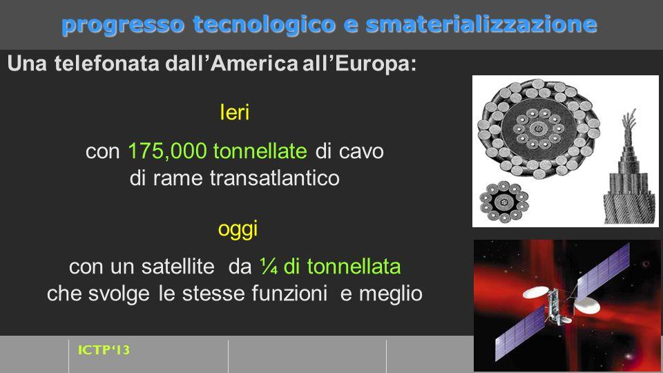 progresso tecnologico e smaterializzazione