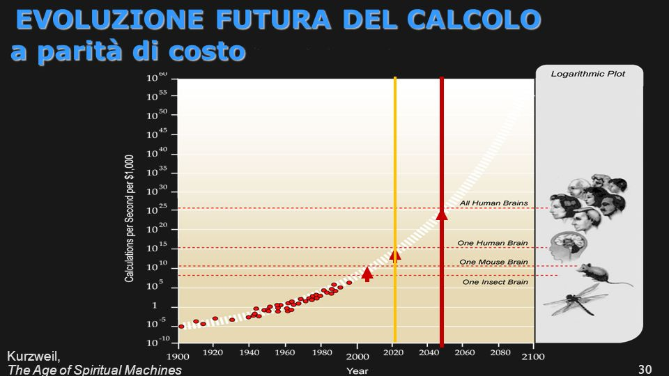 a parità di costo EVOLUZIONE FUTURA DEL CALCOLO Kurzweil,