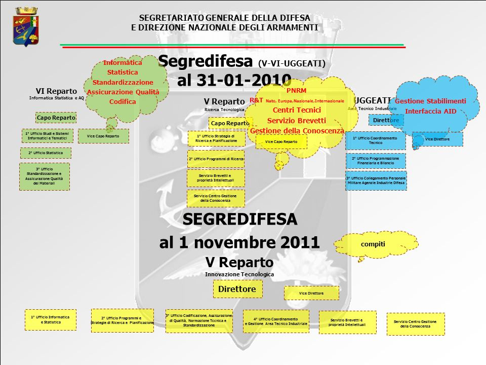 Segredifesa (V-VI-UGGEATI) al 31-01-2010