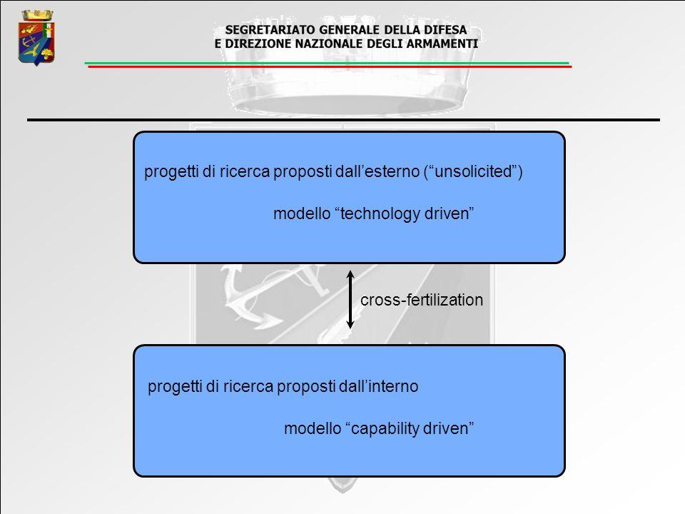 progetti di ricerca proposti dall'esterno ( unsolicited )