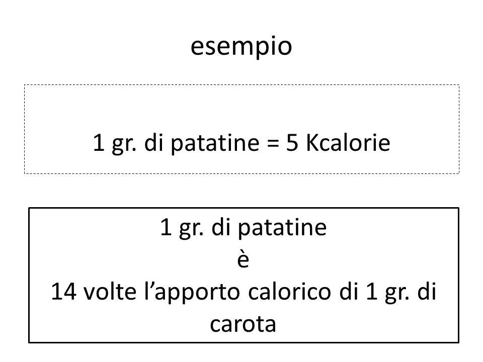 esempio 1 gr. di patatine = 5 Kcalorie 1 gr. di patatine è