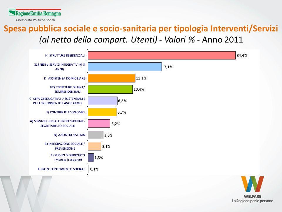 Spesa pubblica sociale e socio-sanitaria per tipologia Interventi/Servizi (al netto della compart.