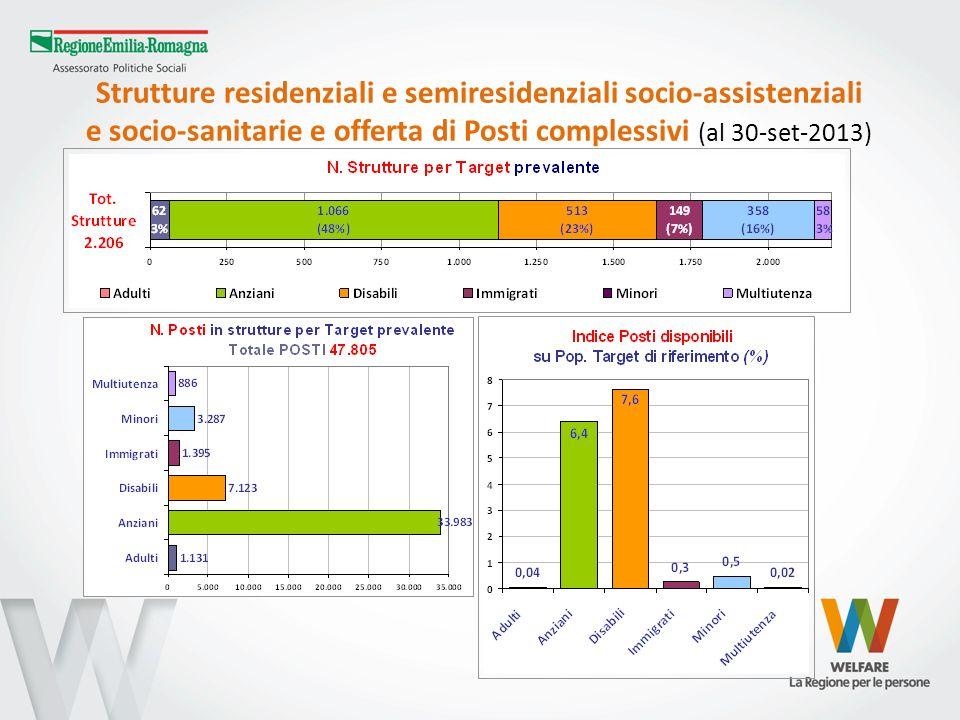 Strutture residenziali e semiresidenziali socio-assistenziali e socio-sanitarie e offerta di Posti complessivi (al 30-set-2013)
