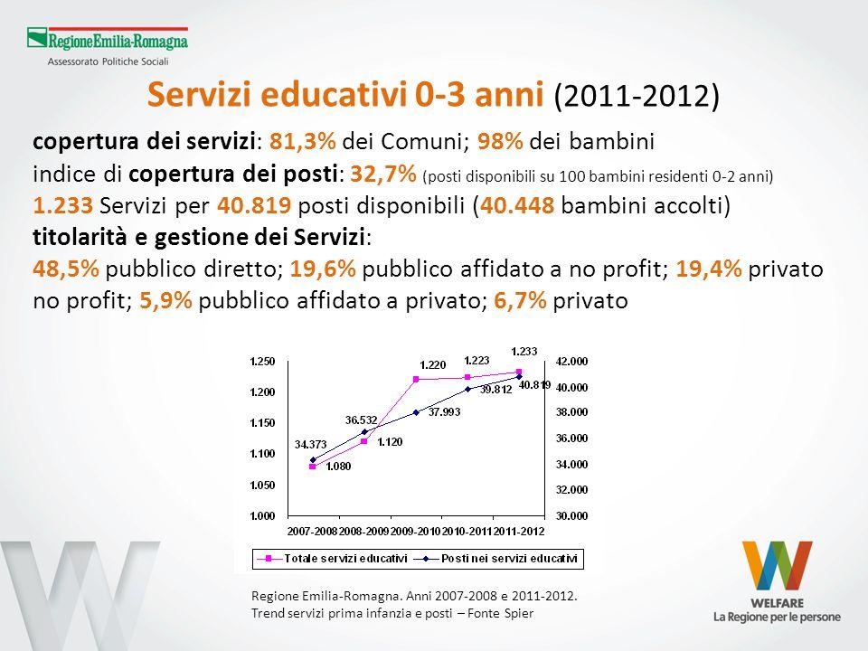 Servizi educativi 0-3 anni (2011-2012)