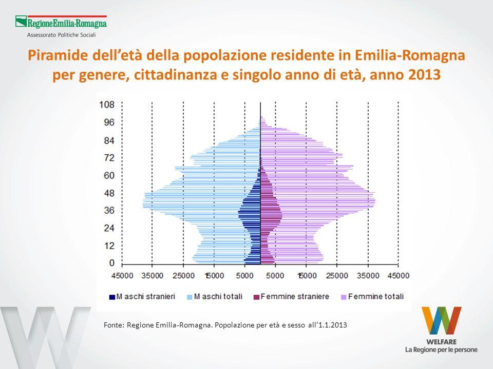 Piramide dell'età della popolazione residente in Emilia-Romagna per genere, cittadinanza e singolo anno di età, anno 2013
