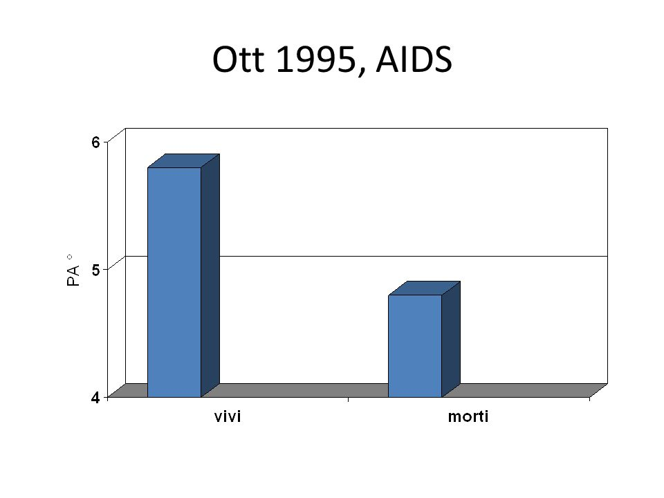 Ott 1995, AIDS