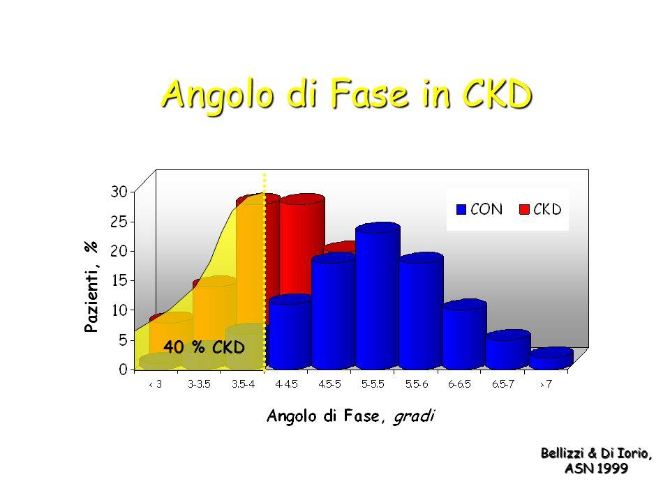 Angolo di Fase in CKD Pazienti, % 40 % CKD