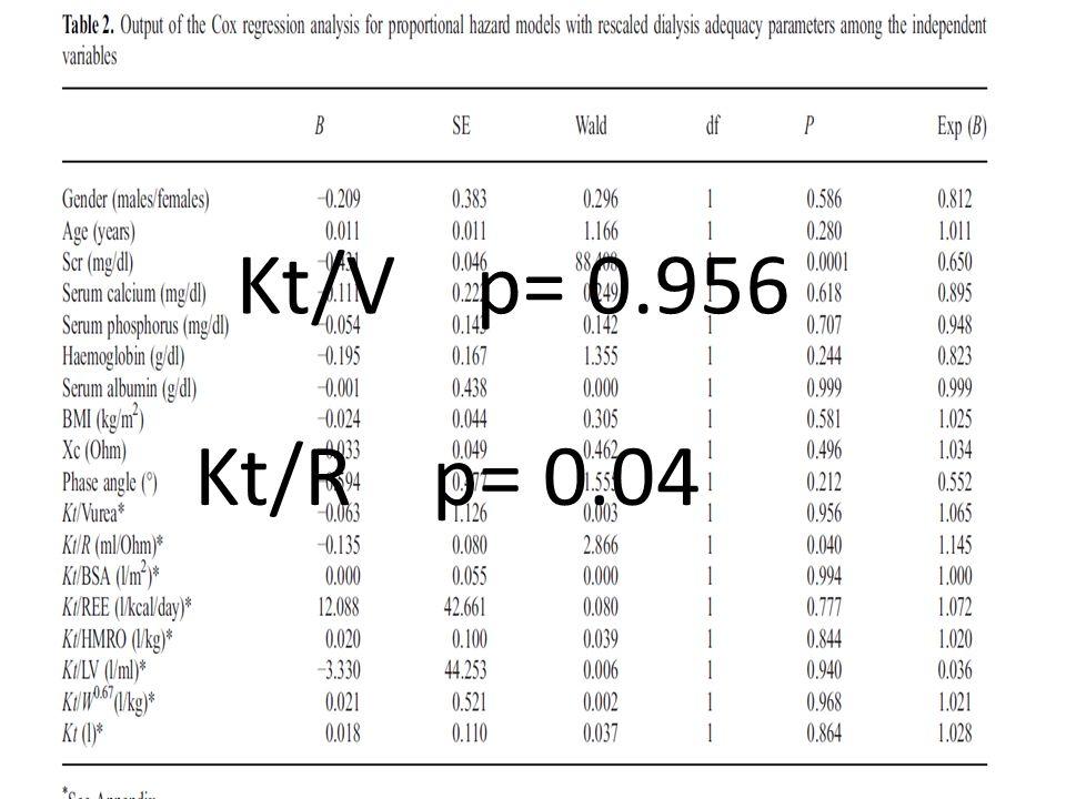Kt/V p= 0.956 Kt/R p= 0.04