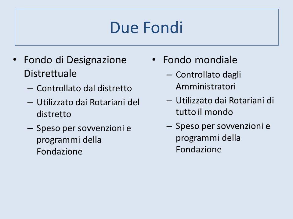 Due Fondi Fondo di Designazione Distrettuale Fondo mondiale