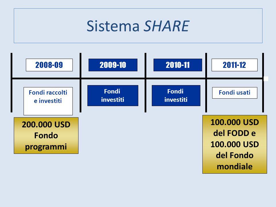 Fondi raccolti e investiti