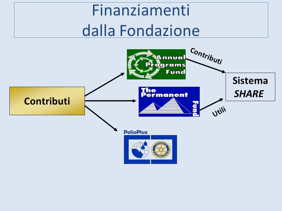 Finanziamenti dalla Fondazione