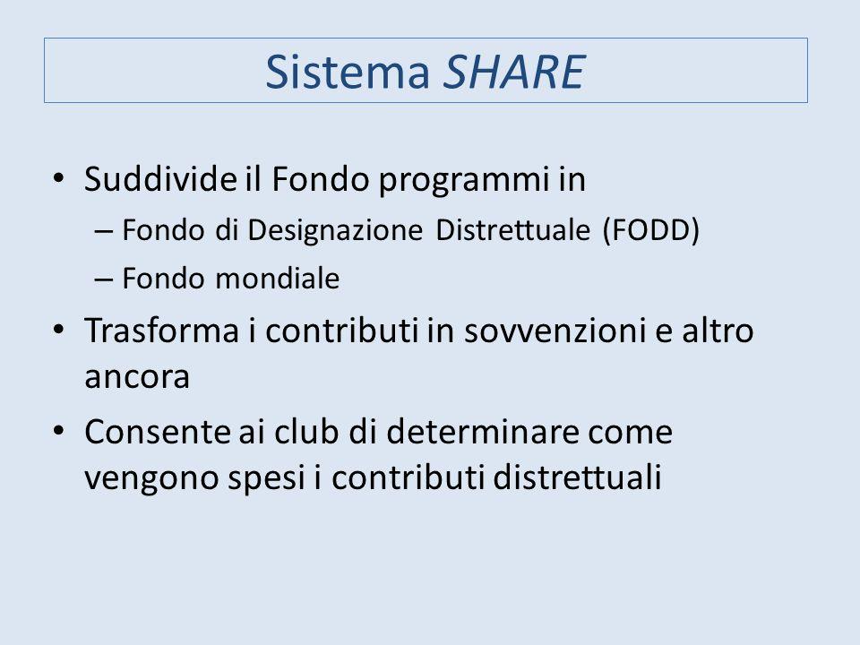 Sistema SHARE Suddivide il Fondo programmi in