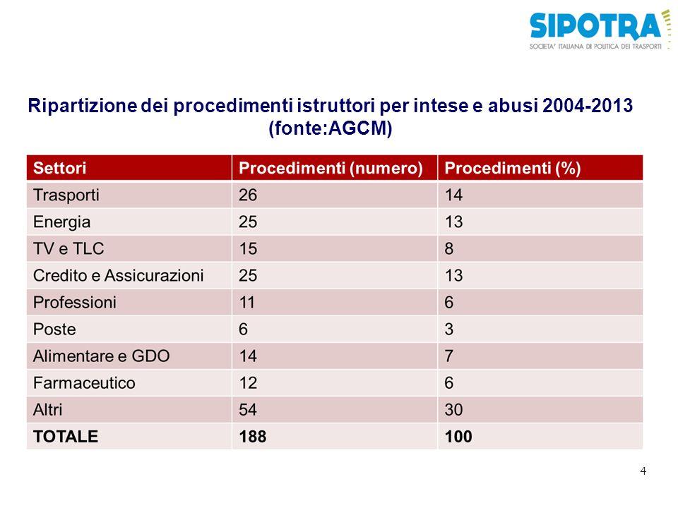 Ripartizione dei procedimenti istruttori per intese e abusi 2004-2013 (fonte:AGCM)