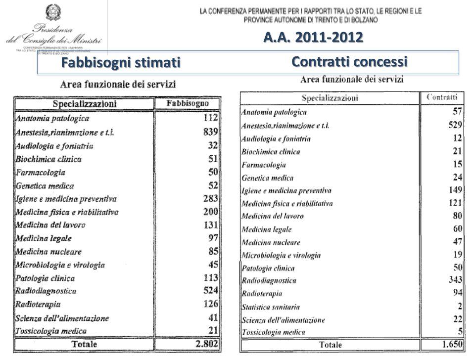 A.A. 2011-2012 Fabbisogni stimati Contratti concessi