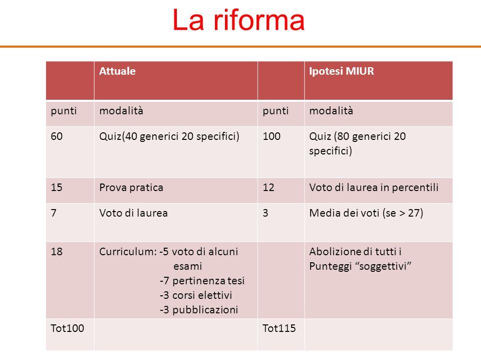 La riforma Attuale Ipotesi MIUR punti modalità 60