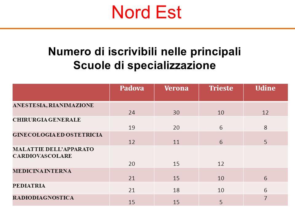 Numero di iscrivibili nelle principali Scuole di specializzazione